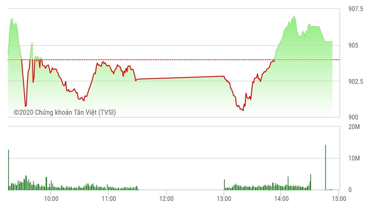 Chứng khoán ngày 30/9: VN-Index lấy lại sắc xanh