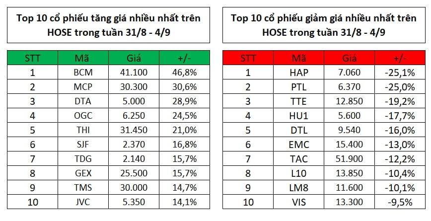 Top 10 cổ phiếu tăng, giảm giá mạnh nhất tuần 31/8 – 4/9