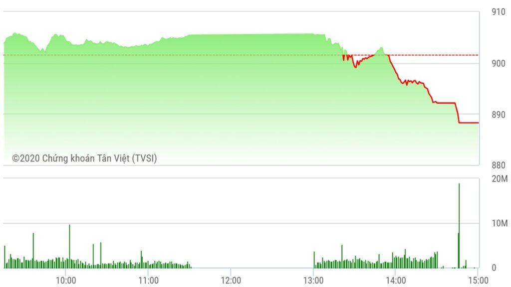 Chứng khoán ngày 7/9: VN-Index giảm sâu 15 điểm