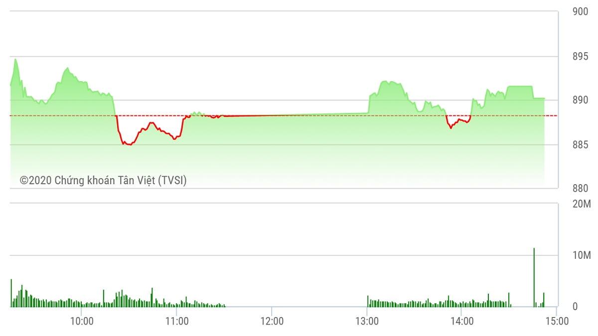 Chứng khoán ngày 8/9: Bluechisp hồi phục, VN-Index quay đầu tăng điểm