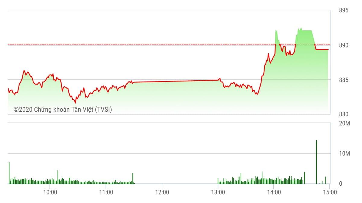 Chứng khoán ngày 9/9: Dòng tiền mạnh, VN-Index vẫn mất điểm đáng tiếc