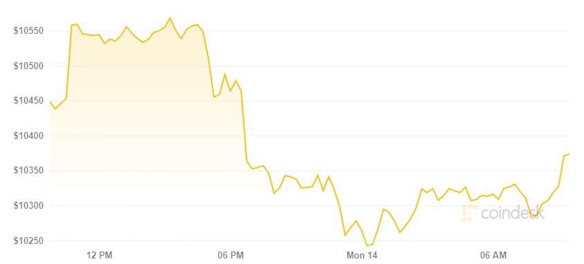 Thị trường đỏ nhẹ ngày đầu tuần, tỷ trọng Bitcoin rơi đáy