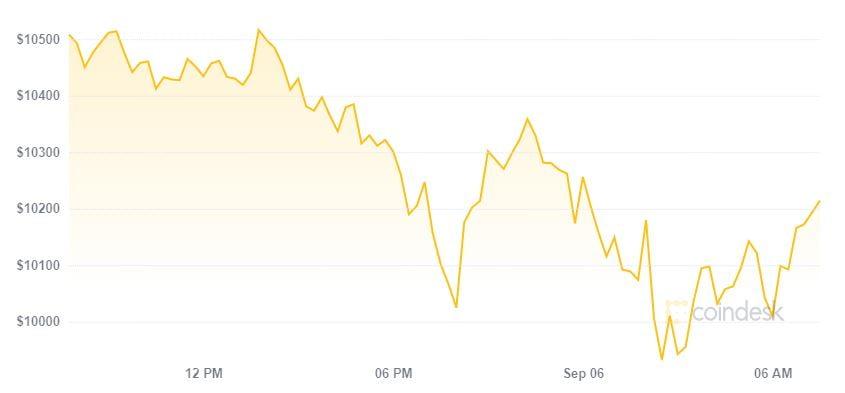 Bitcoin đánh rơi ngưỡng 10.000 USD, thị trường rực đỏ ngày cuối tuần