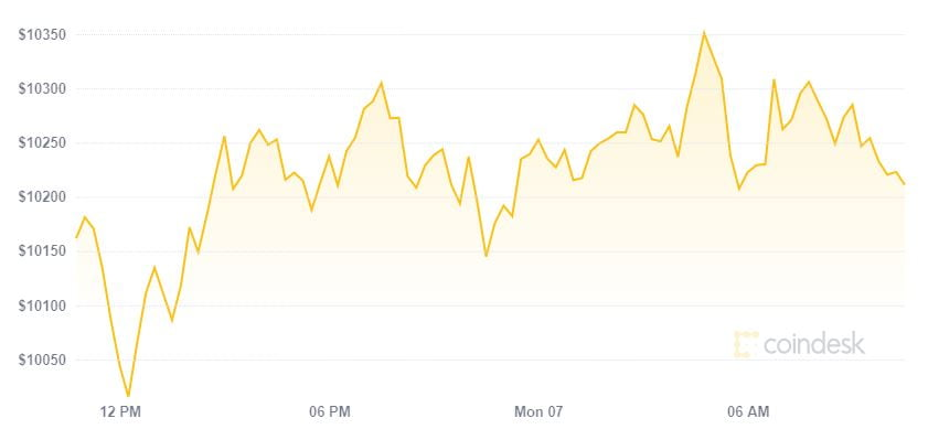Hàng loạt đồng tiền phục hồi nhanh, tỷ trọng Bitcoin rơi đáy
