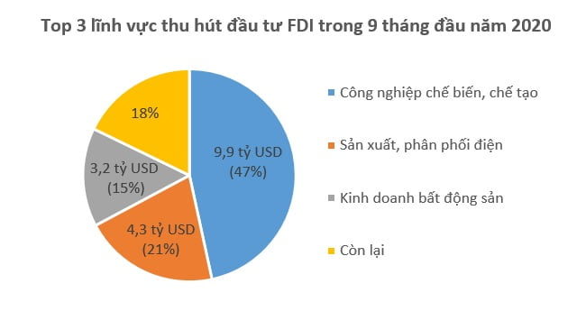 Vốn FDI đổ vào Việt Nam chững lại, giảm 20% so với cùng kỳ