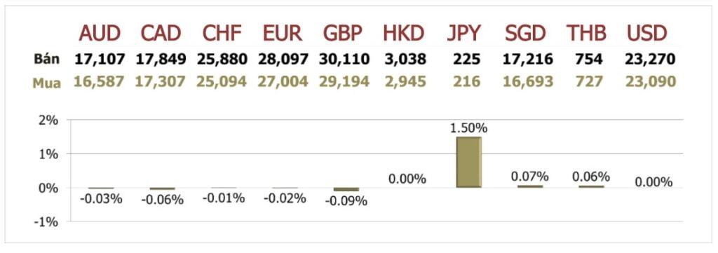Tỷ giá ngày 14/9: Đồng Euro tăng tiếp sau phát biểu của Chủ tịch ECB