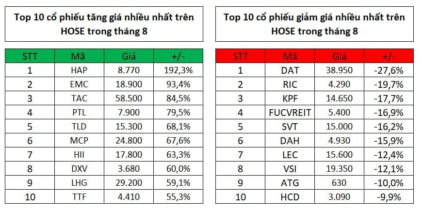 Top 10 cổ phiếu tăng, giảm giá mạnh nhất tháng 8