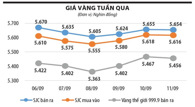 Giá vàng khó tăng trong tháng 9