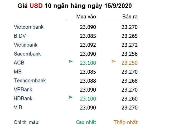 Tỷ giá ngày 15/9: USD mất đà, các đồng tiền đối thủ 'đục nước béo cò'