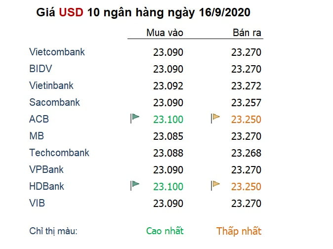Tỷ giá ngày 16/9: Đồng USD 'lặng sóng' trong cuộc họp của Fed