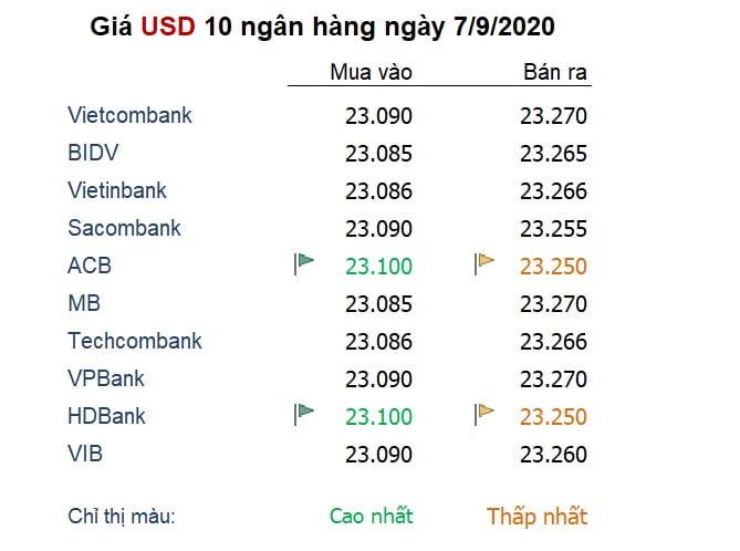 Tỷ giá ngày 7/9: Đồng USD 'còn dư địa' tăng giá trong ngắn hạn