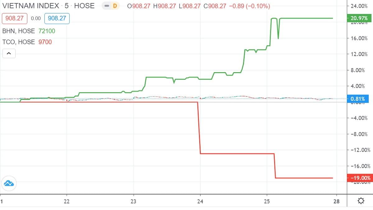 Top 10 cổ phiếu tăng, giảm giá mạnh nhất tuần 21 – 25/9
