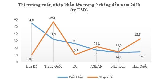 Tổng kim ngạch xuất nhập khẩu tăng trưởng dương trở lại