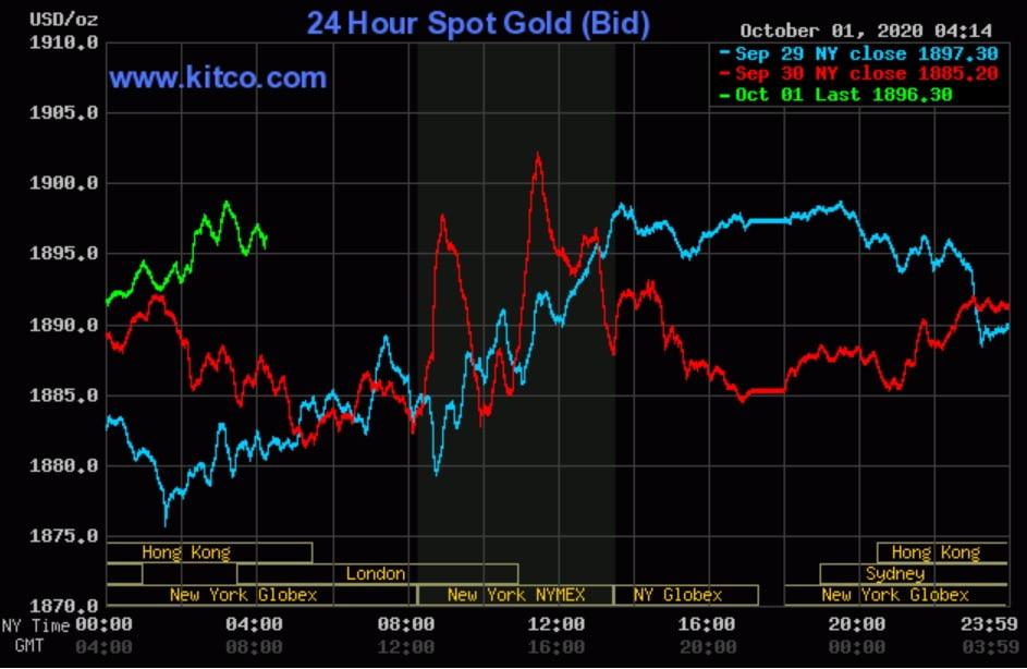 Sau 'gam màu tối' của tháng 9, dự báo giá vàng đầy biến động vào tháng 10