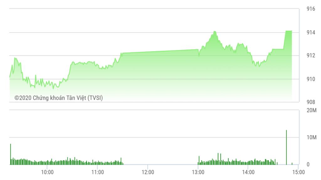 Chứng khoán ngày 1/10: VN-Index áp sát mốc 915 điểm