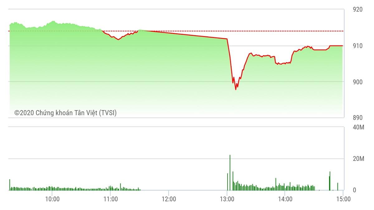 Chứng khoán ngày 2/10: VN-Index mất mốc 910 điểm