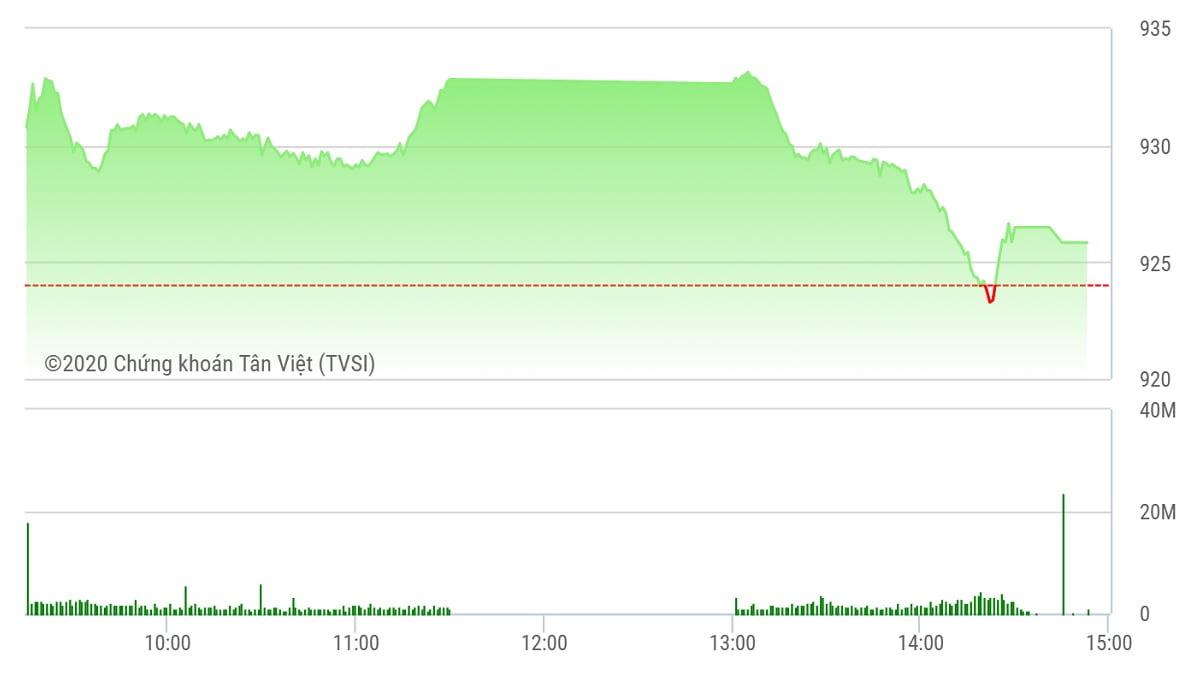 Chứng khoán ngày 12/10: VN-Index hụt mốc 930 điểm