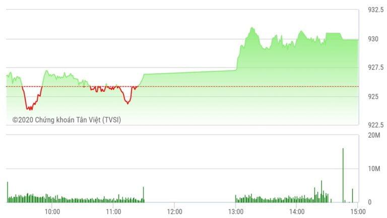 Chứng khoán ngày 13/10: MSN và CTG giúp VN-Index giữ đà tăng