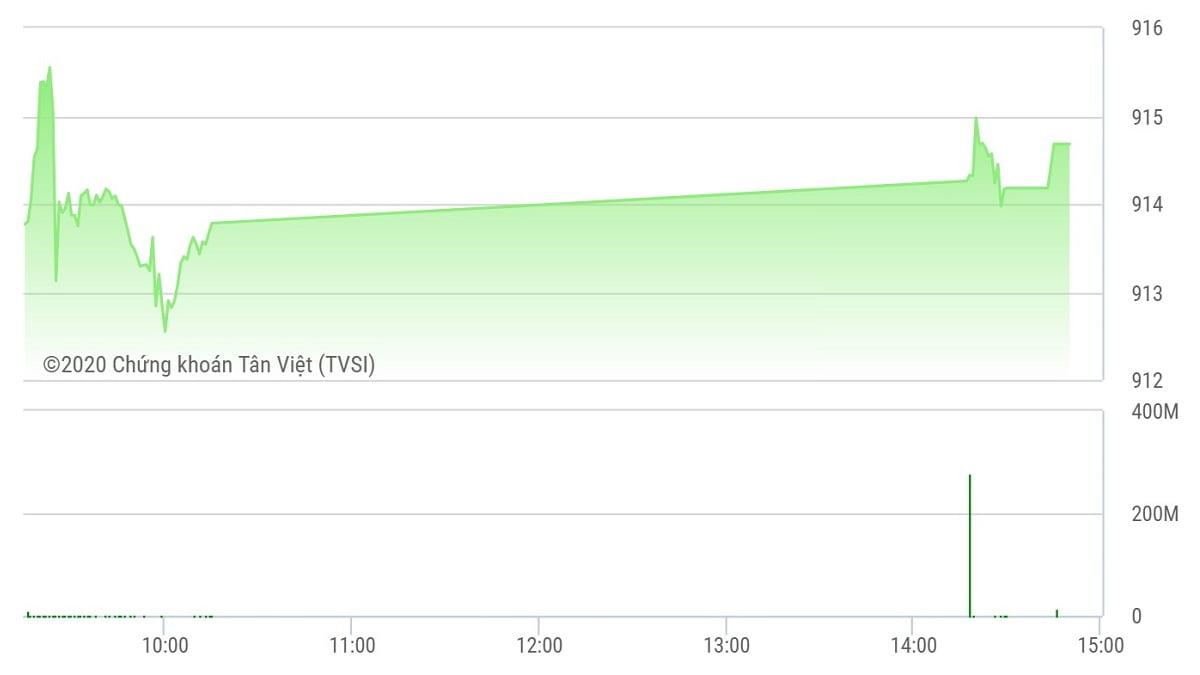 Chứng khoán ngày 5/10: VN-Index lỡ hẹn 915 điểm