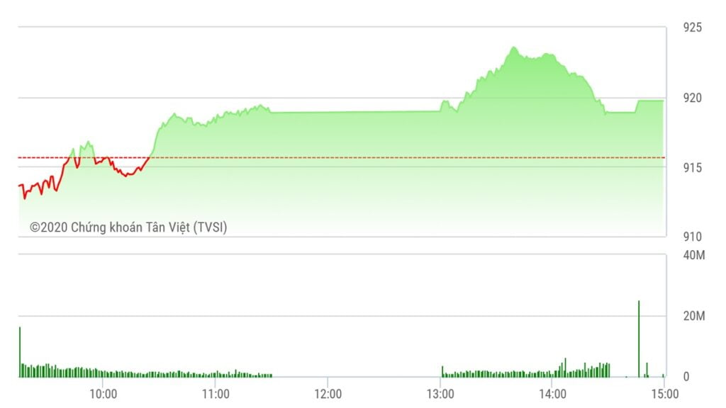 Chứng khoán ngày 7/10: Tiền vẫn ồ ạt chảy vào cổ phiếu nhỏ