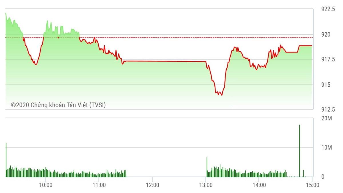 Chứng khoán ngày 8/10: MSN giúp thu hẹp đà giảm của VN-Index