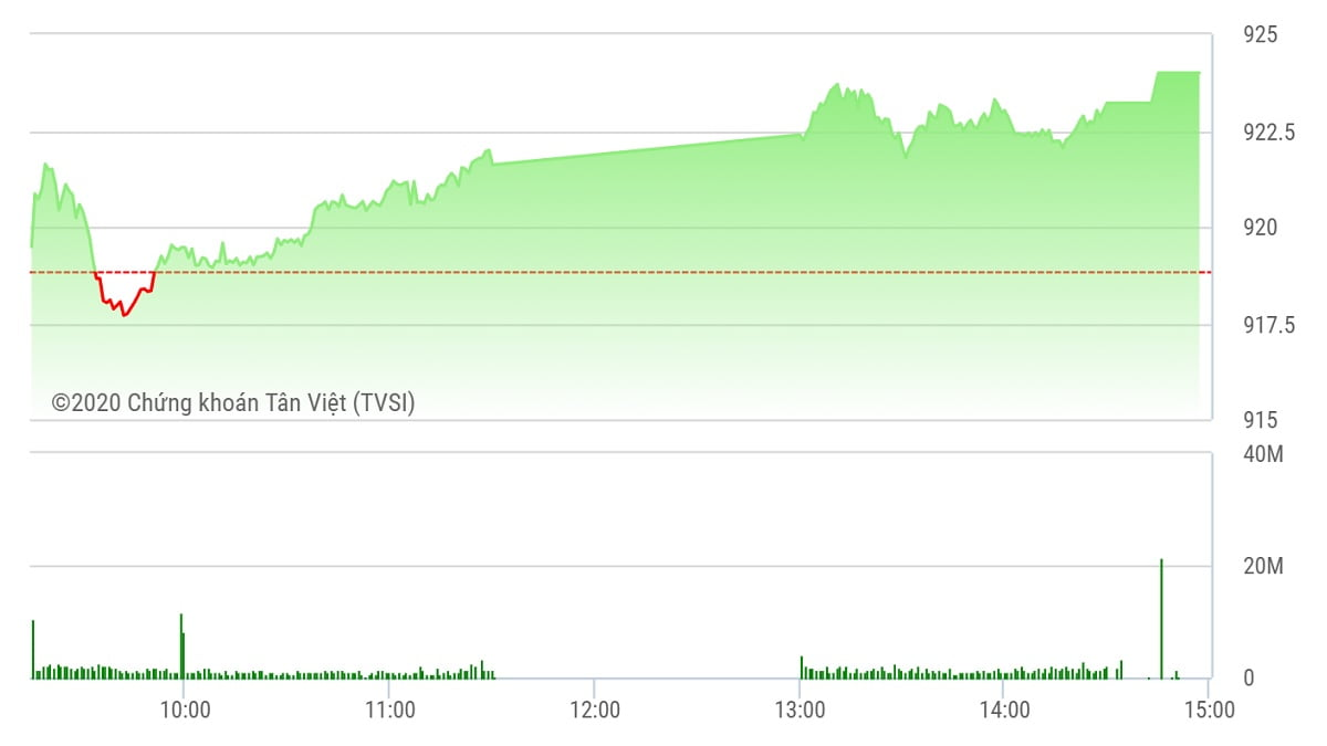 Chứng khoán ngày 9/10: Bluechip giúp VN-Index bứt tốc
