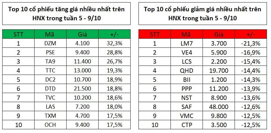 Top 10 cổ phiếu tăng, giảm giá mạnh nhất tuần 5 – 9/10: MSN 'sóng lớn'