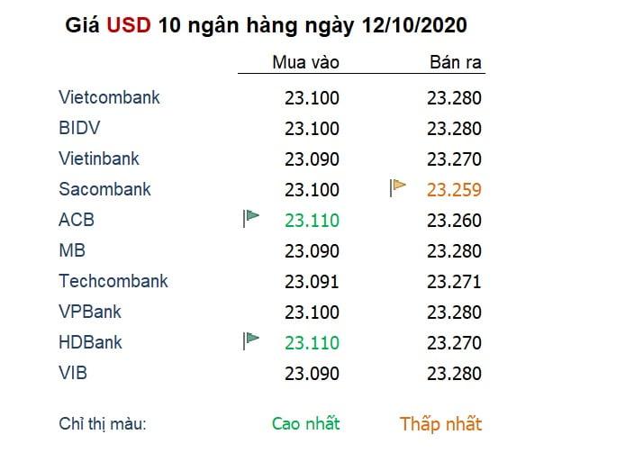 Tỷ giá ngày 12/10: Đồng USD rớt đáy 3 tuần