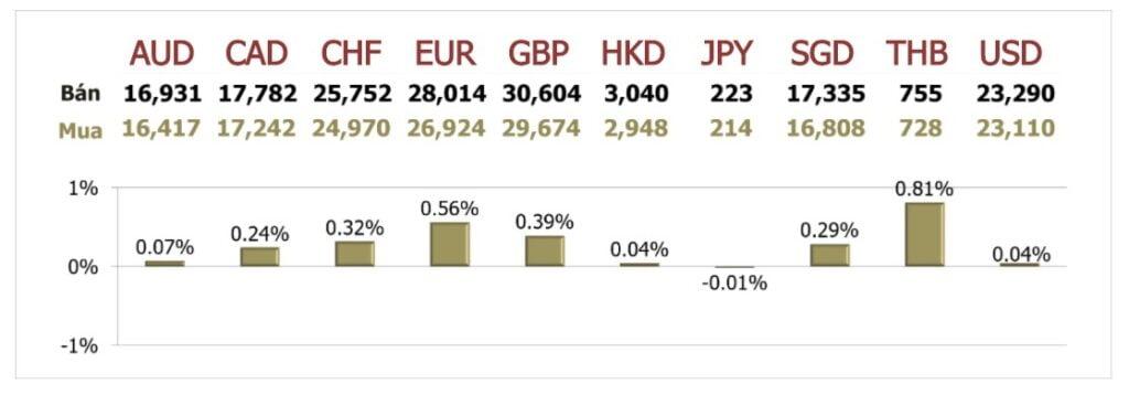 Tỷ giá ngày 6/10: Giá USD trong nước tăng tiếp