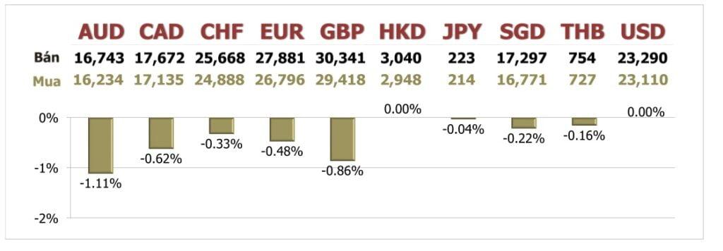 Tỷ giá ngày 7/10: Nhà đầu tư gia tăng nắm giữ USD và đồng Yên