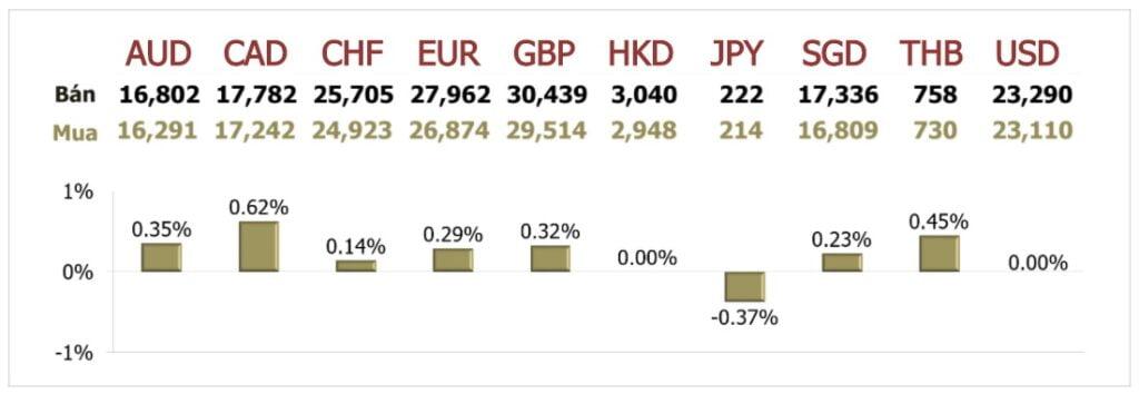 Tỷ giá ngày 8/10: Đồng USD và JPY đón 'cơn gió ngược' từ ông Trump