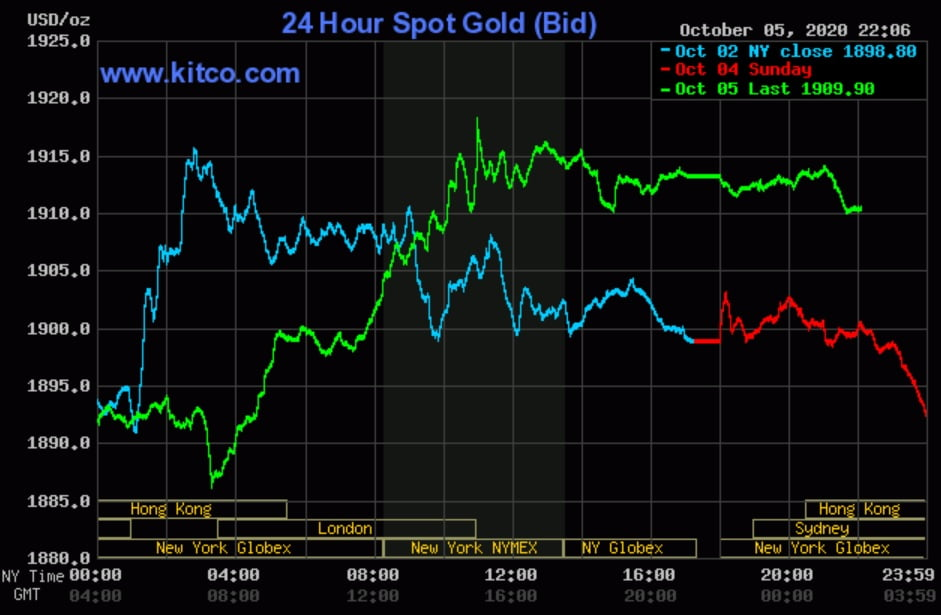 Giá vàng ngày 6/10: Tăng mạnh khi đồng USD suy yếu