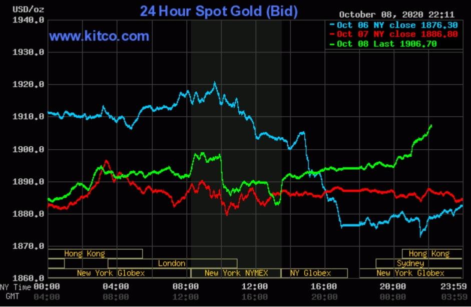BI dự báo giá vàng tiếp tục tăng trong quý IV/2020