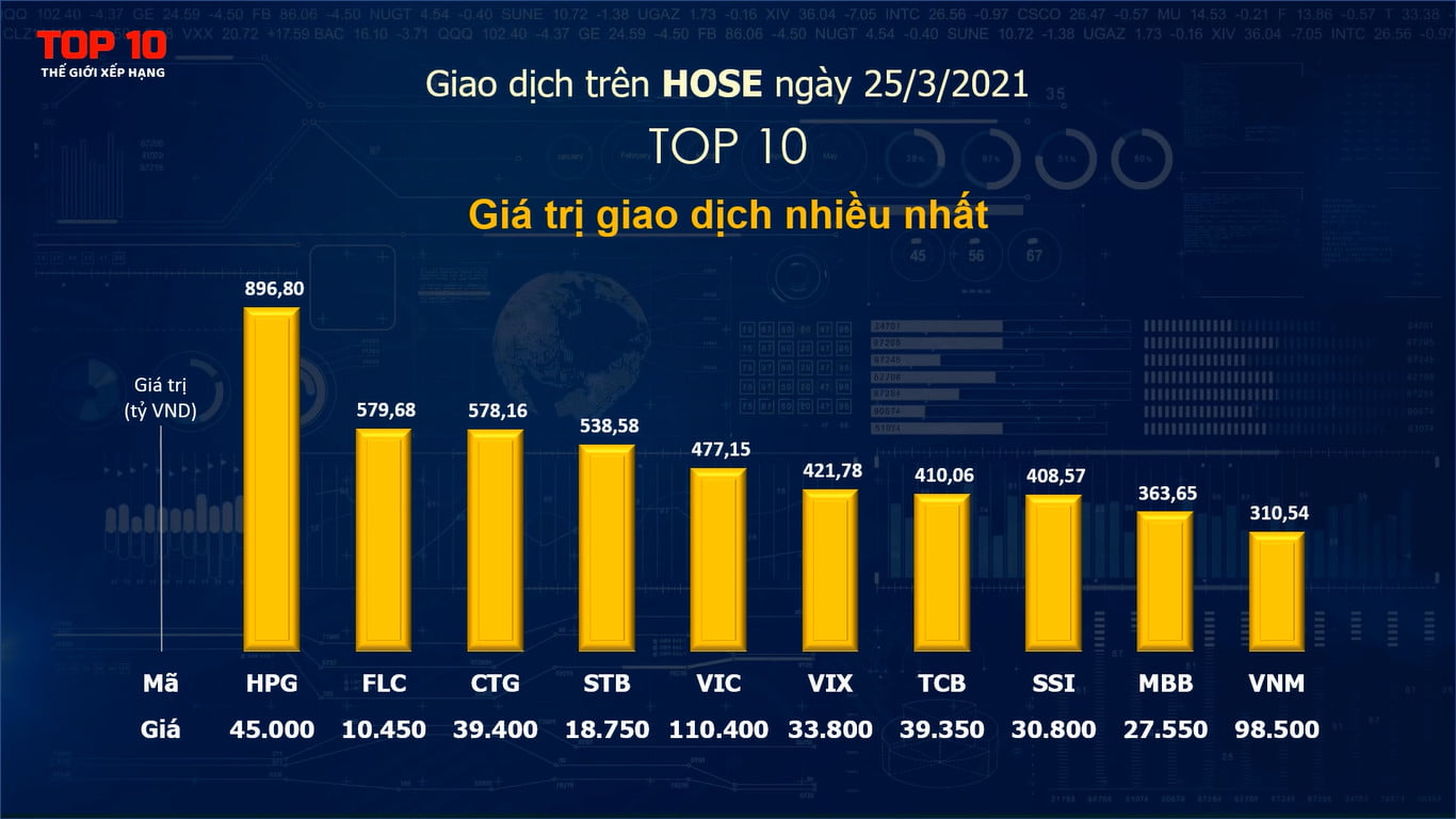 Top 10 cổ phiếu giao dịch nổi bật ngày 25/3/2021