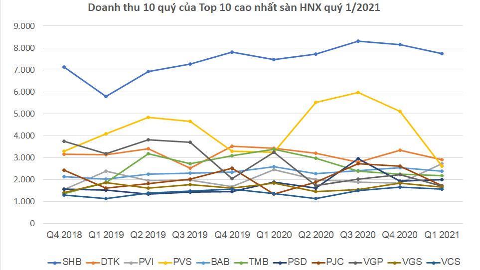 Top 10 doanh thu cao nhất sàn HNX – Cập nhật BCTC quý 1/2021