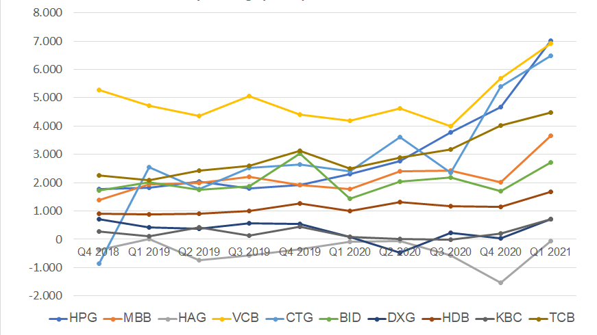 HOSE: Top 10 doanh nghiệp tăng/giảm lợi nhuận quý 1/2021 nhiều nhất
