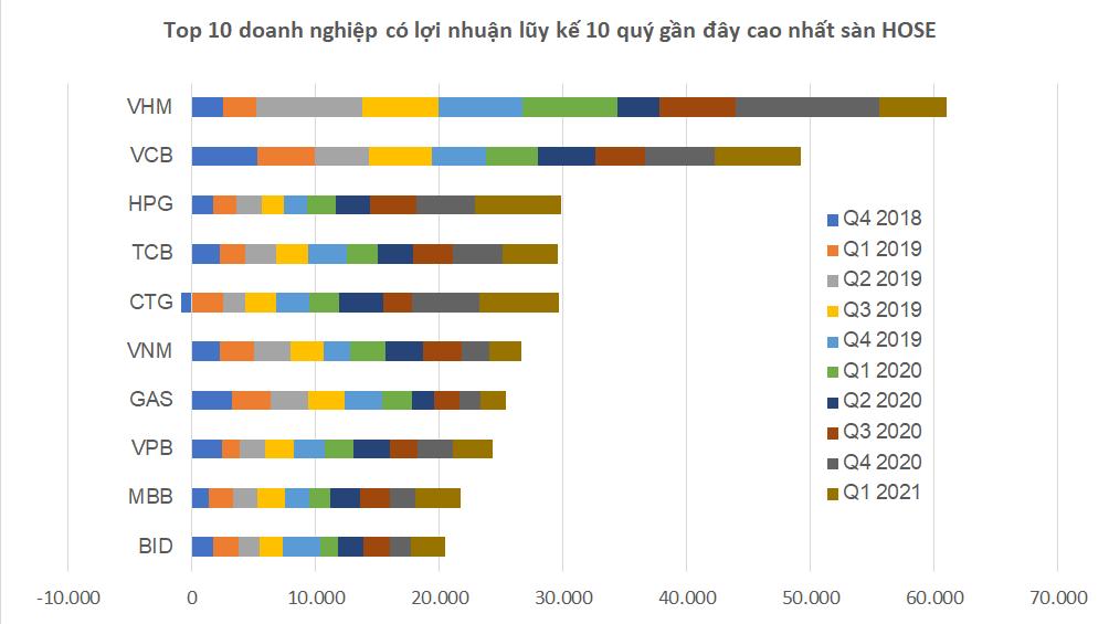 HOSE: Doanh nghiệp nào có lợi nhuận cao nhất 10 quý gần đây?